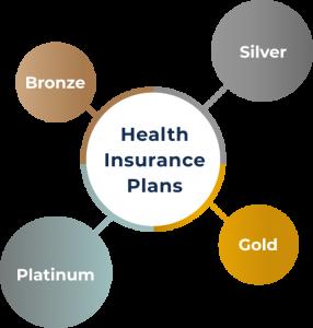 Health Insurance Plan Metal Tiers